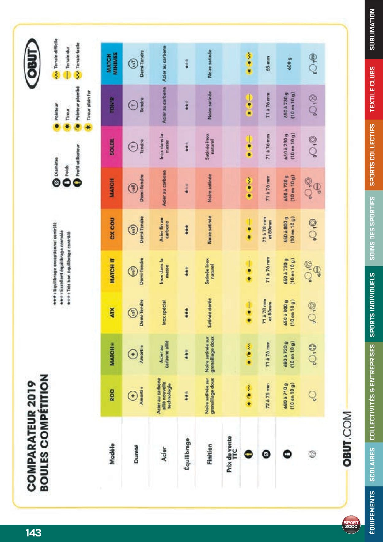 Sport 2000 Catalogue - 01.10-31.07.2020 (Page 143)